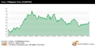 Eur Php Chart Euro Philippine Peso Eur Php