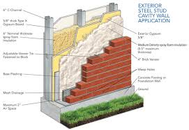 continuous insulation systems for