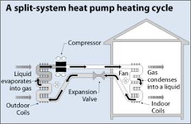 split unit heat pump. Delighful Unit Split System Heat Pump  Heating In Unit Heat Pump R