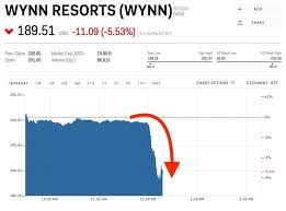 Wynn Resorts Stock Quote