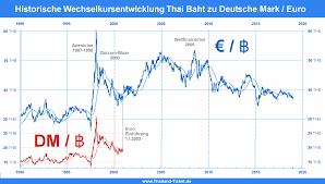 Thailand Wechselkurs Rechner Euro Baht Baht Euro Currency