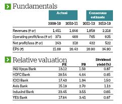 Ing Vysya Share Price Chart Stock Pick Of The Week Ing Vysya Bank The Economic Times