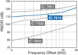 Ic 7610 Hf 50mhz All Mode Transceiver Features Icom America