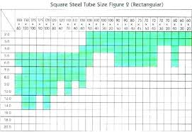 66 Disclosed Square Tubing Thickness Chart