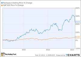 Rax Stock Chart Should You Buy Or Sell Rackspace Hosting Inc Rax Today
