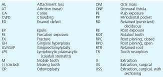 Dental Charting Key Veterinary Dental Charting Abbreviations Bedowntowndaytona Com