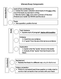 Literary Essay Components And Sample Essay Breakdown Student Handout