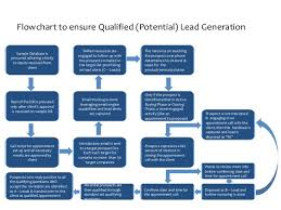 Lead Qualification Process Workflow