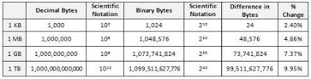 Kb To Mb To Gb Chart Learn Why 250gb Is Not Ever Reported As 250gb Techrepublic