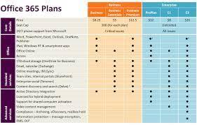 Office 365 Enterprise Plans Comparison Chart Office 365 Feature Comparison Chart All Plans Katpro