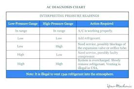 Ac High And Low Pressure Chart Auto Ac Pressures Chart Air Conditioner Compressor