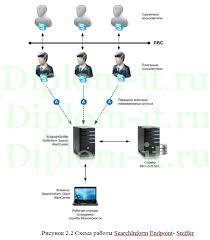 Модернизация существующей системы с целью повышения информационной  Модернизация существующей системы с целью повышения информационной безопасности в компании диплом безопасность информации Работа