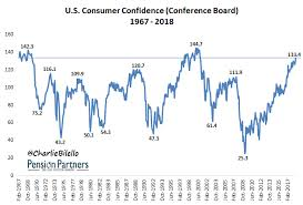 Consumer Confidence Historical Chart Is A Confident Consumer Good For The Stock Market Feed