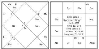 Ranveer Singh Birth Chart Astrozing