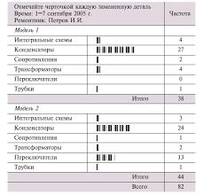 Метод Контрольный листок  Контрольный листок