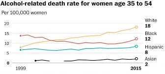That Themselves - How Show Drinking The Women Charts White Post Are To Nine Washington Death