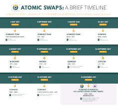 Just two months after the first atomic swap between decred and litecoin, the first successful swap between bitcoin and litecoin took place on the bitcoin testnet. Everything You Need To Know About Atomic Swaps And How Komodo Is Advancing The Technology By Komodo Platform Medium