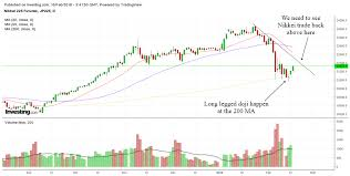 Nikkei Daily Chart Where Is Nikkei Heading Technical Analysis Of Nikkei Futures
