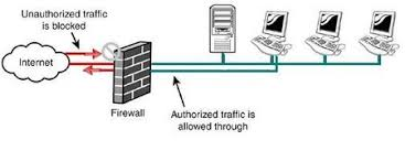 Network Devices Objective 3 1 Common Network Devices Wikibooks Open Books For An