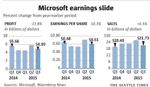 Microsoft Profit 2015 Microsoft Profit Falls But It Could Have Been Worse The Seattle Times