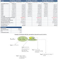 online cash flow calculator dcf analysis method of stock valuation