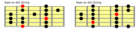 All The Guitar Scales Chart Guitar Scales The 6 Most Common Guitar Scales