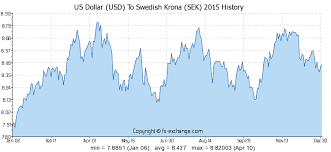 Us Dollar Usd To Swedish Krona Sek On 09 Dec 2019 09 12