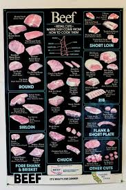 Different Cuts Of Beef Chart What Are The Different Cuts Of Beef And How To Cook Them