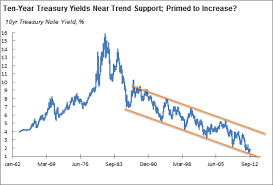 30 Year Bond Interest Rate Chart There Be Dragons Navigating Bond Allocation Through Seas Of