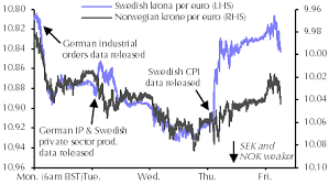 Sek And Nok To Fall Further Over The Next Six Months