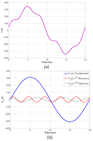 Harmonic Distortion Harmonic Effects Of Power System Loads An Experimental Study