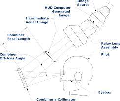 Head Up Display Optical Design Combiner Glass Hud How Combiner Head Up Display Works