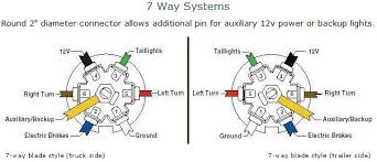 7 way plug wiring diagram trailer images help trailer brakes locked up when plugged in ford truck