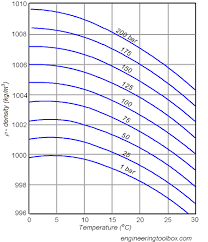 Water Compressibility Factor Chart Density Of Liquids Versus Change In Pressure And Temperature
