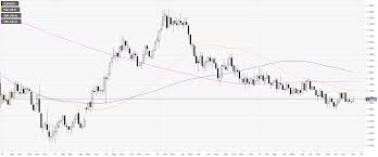Eur Usd Price Analysis Will The Euro Bears Finally Commit