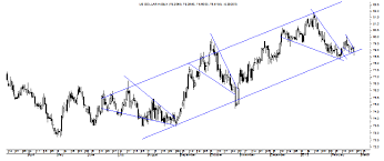 Dxy Chart Dxys Chart Says Yes Investing Com