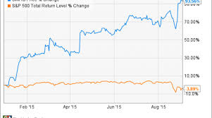 Smith And Wesson Stock Chart Why Smith Wesson Holding Corp Stock Climbed 11 5 In