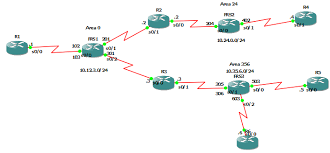 ospf  over frame relay   the network journalthe network diagram is a replica from jeremy    s network diagram  the lab objectives will not be posted here  if you need to have the lab you have to