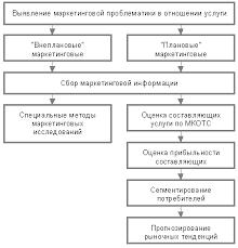 Реферат Разработка и реализация плана маркетингового исследования  Разработка и реализация плана маркетингового исследования
