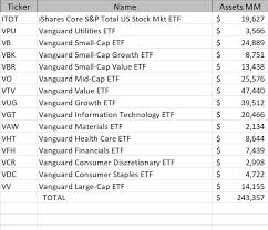 Vgt Etf Chart New Etfs Profitability Maxdatabook