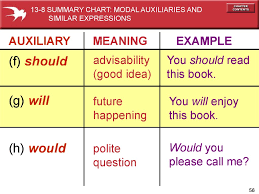 Summary Chart Of Modals And Similar Expressions English Grammar Using Should Online Presentation
