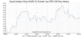 Try Currency Chart 2999 Sar Saudi Arabian Riyal Sar To Turkish Lira Try