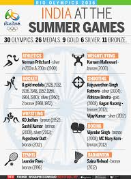 Olympic Gold Medal Chart Olympics Do You Know Indias Overall Medal Count Rio