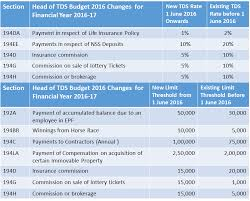 Tds Chart For Fy 2016 17 Revised And Latest Tds Tax Deducted At Source Rate Chart For