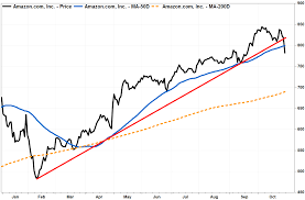 Chart Stock Photo Amazons Stock Chart Warns This Years Amazing Ride May Be