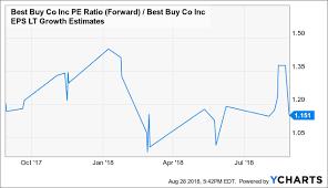 The Dip In Best Buy Stock Is Worth Buying Best Buy Co