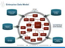 healthcare data warehouse enterprise data model data warehouse analyst job description