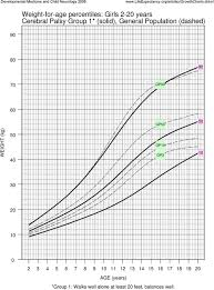 Cerebral Palsy Growth Chart Weight For Age Percentiles Girls 2 20 Years Cerebral Palsy