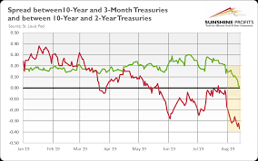 Is Widening Yield Curve Inversion Lifting Gold Prices Up