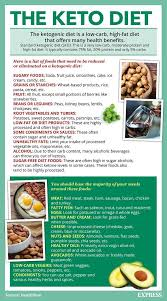 Protein Diet Chart For Weight Loss Keto Weight Loss Diet Reddit User Followed Low Carb
